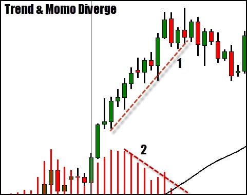 Trend momentum divergence