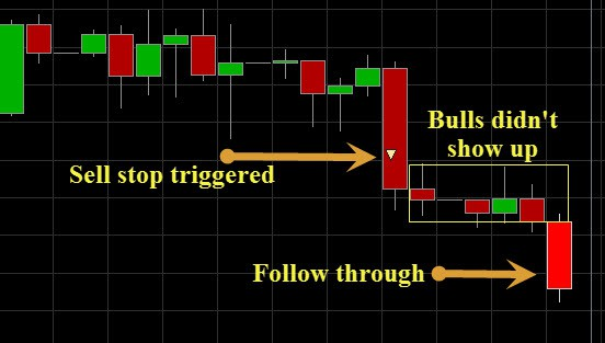 EURUSD SWING TRADE SETUP AND TRIGGER FOR PROFIT