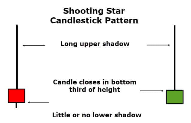 Shooting Star Candlestick Pattern Trading Guide
