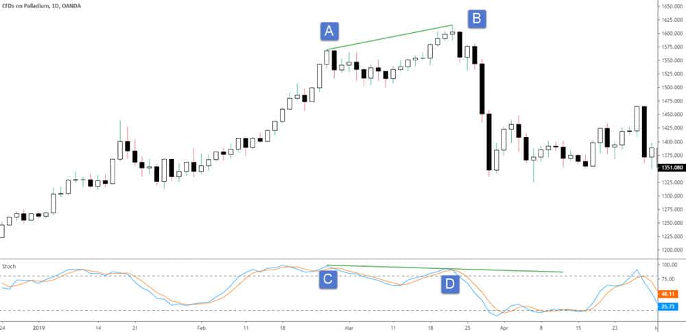 cfd bearish divergence