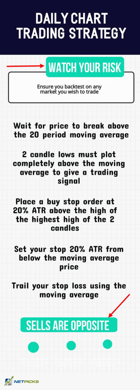 daily chart trading strategy guide